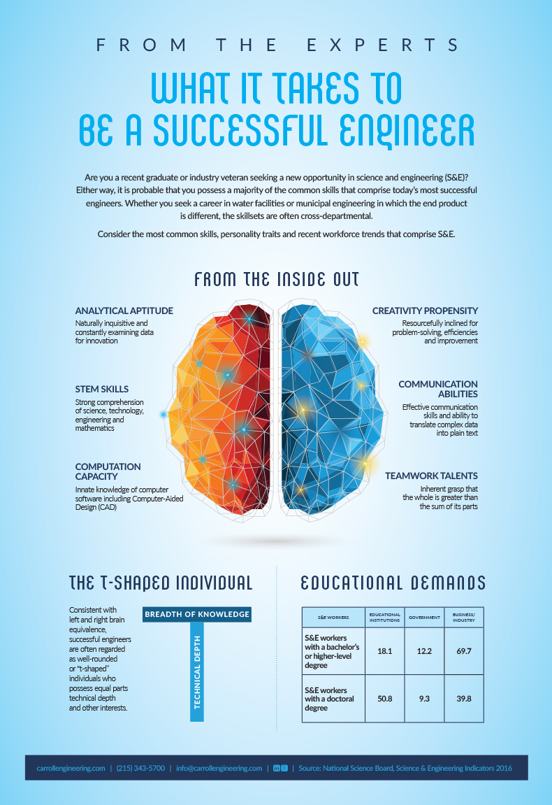 What it Takes to be a Successful Engineer (INFOGRAPHIC)