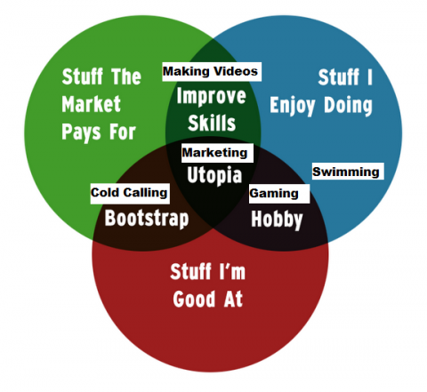 The Career Venn Diagram, How to Find Your Career Sweet Spot.