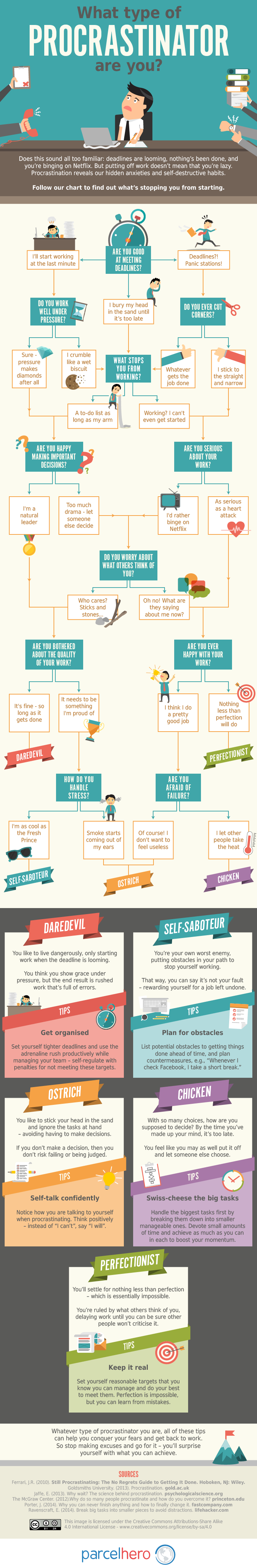 What Type of Procrastinator Are You? [Infographic]