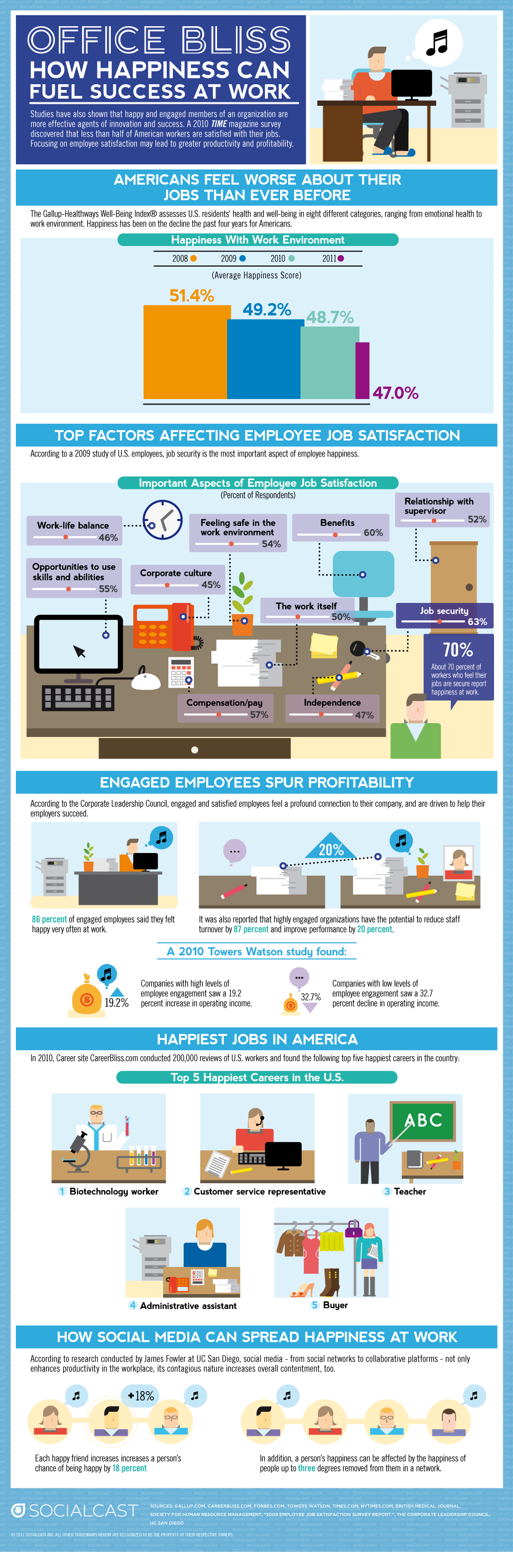 Office Bliss (An Infographic on Work-Life Happiness)