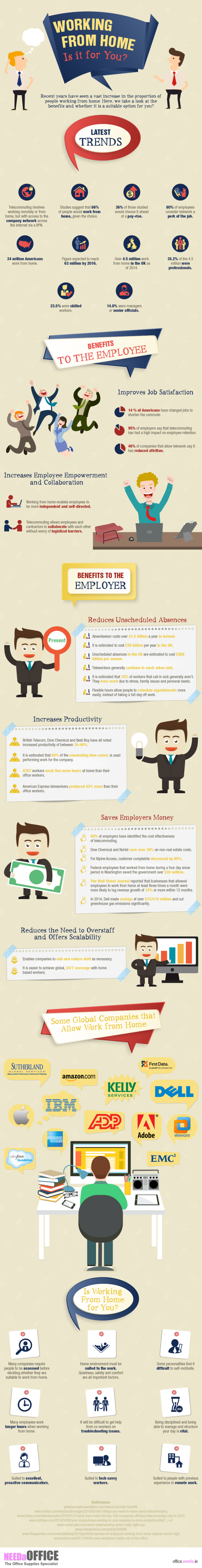 Is Working From Home For You? [Infographic]