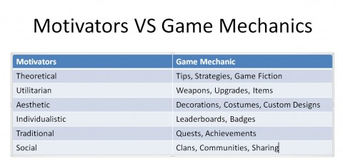 Why Game Designers Are Better Motivators Than Your Boss