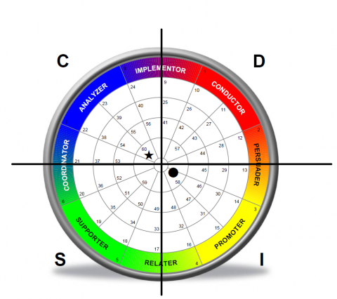 How to Score Well On a DISC Assessment